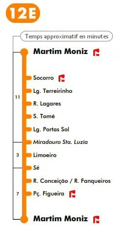 tramway vers la cathédrale de lisbonne